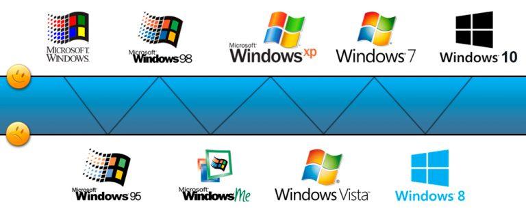 A evolução do windows